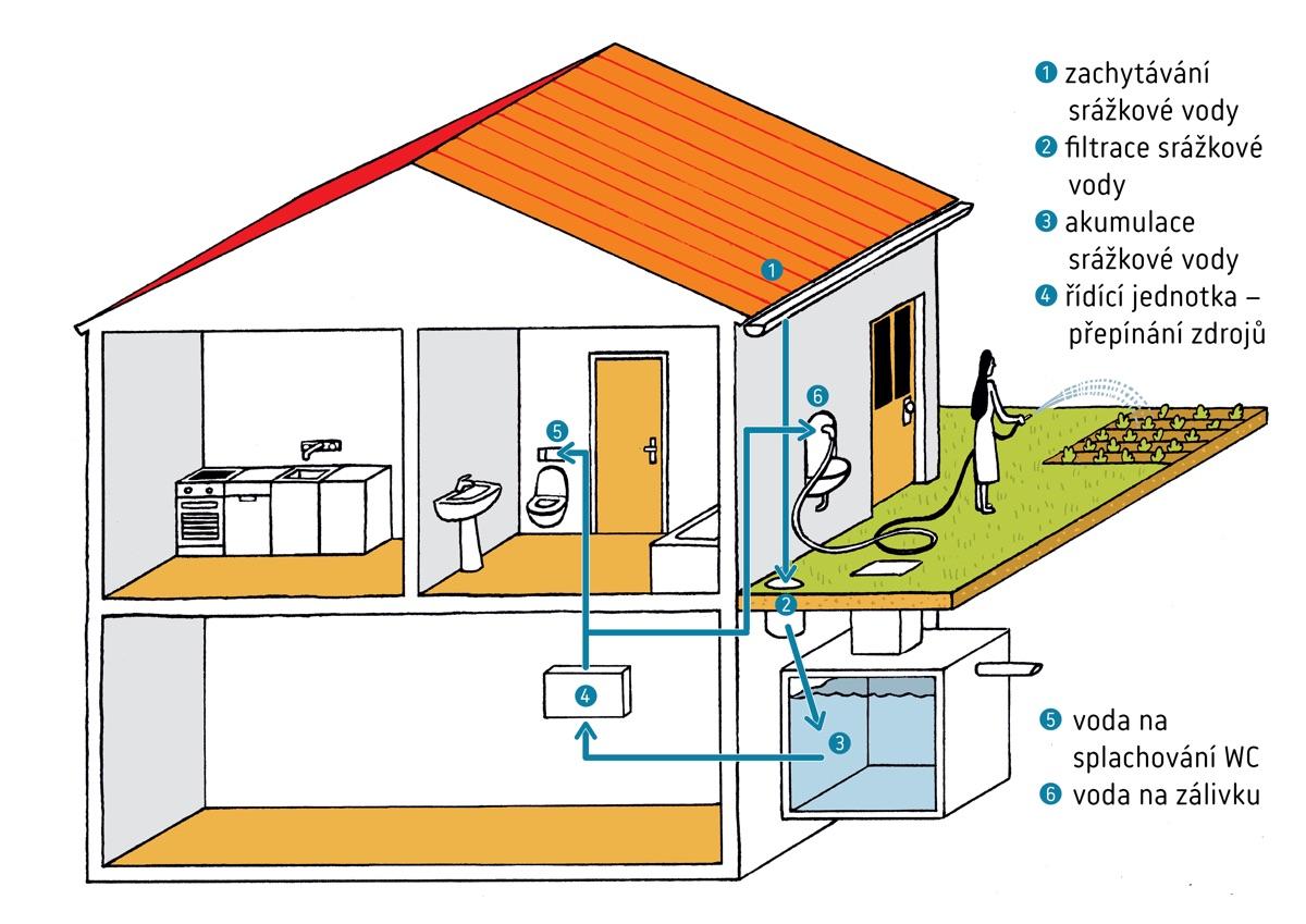 Využití nádrže na dešťovou vodu